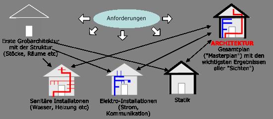 Was Ist Ein Architekt systemarchitektur